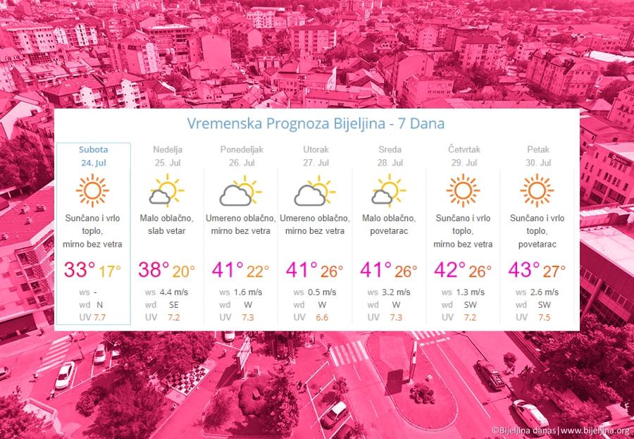 """Vraćaju se """"paklene"""" vrućine! Do 43°C u Bijeljini naredne sedmice"""